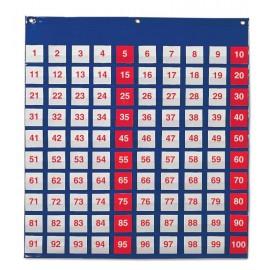 Panel numérico