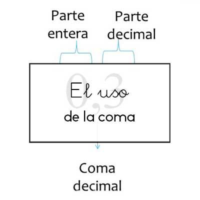 uso-coma