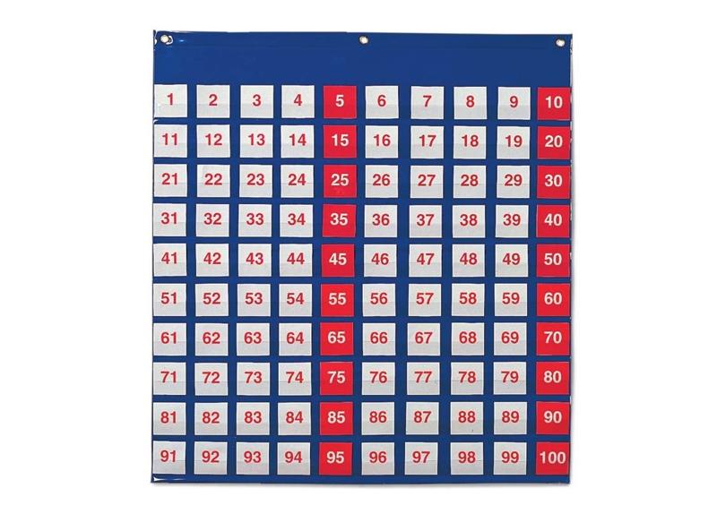 panel numerico