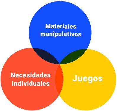 materiales manipulativos juegos